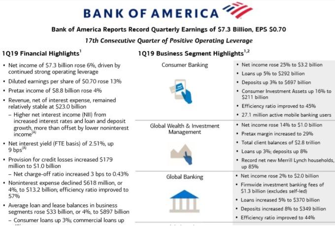 美國銀行首季獲利年增25%。(圖:翻攝自美國銀行財報)