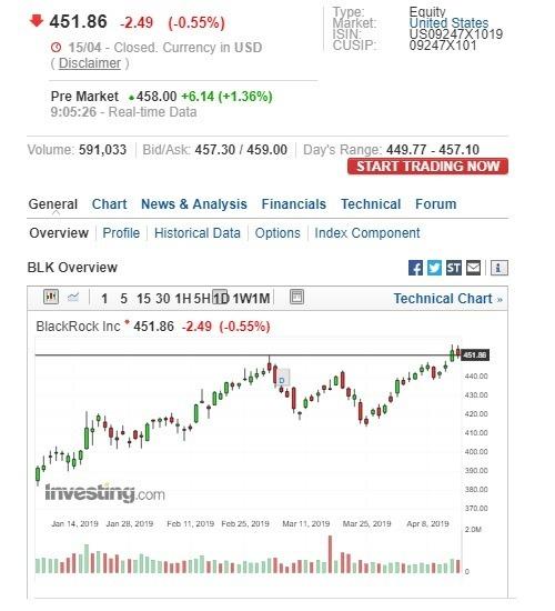 貝萊德盤前股價上漲。(圖:翻攝自 Investing.com)