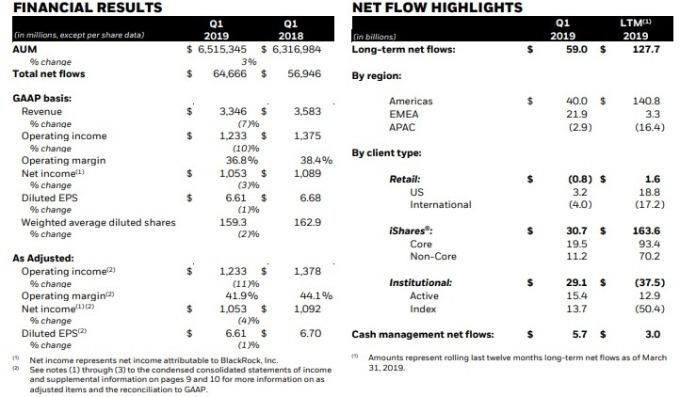 貝萊德的資產管理規模達 6.52 兆美元,年增 3%。(圖:翻攝自貝萊德財報)