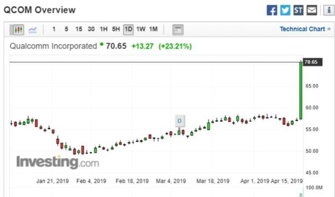 高通週二尾盤股價飆高。(圖:Investing)