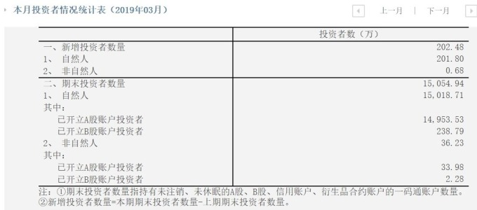 圖: 中國結算公司