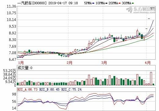 圖: 東方財富網, 一汽轎車股價日線圖