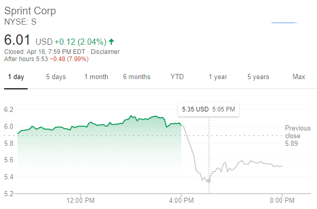 Sprint 股價走勢(圖:谷歌)