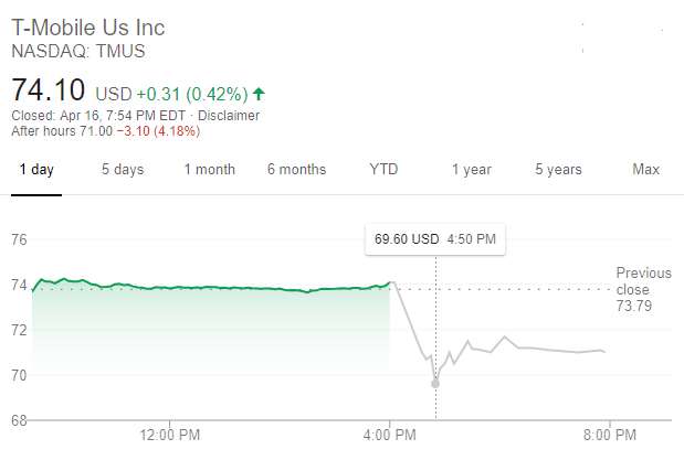 T-Mobile股價走勢(圖:谷歌)