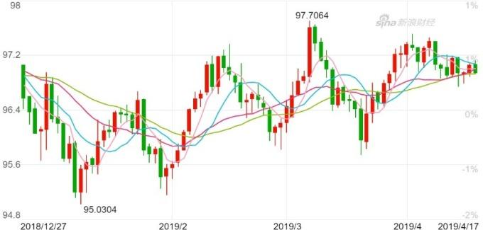 美元指數日K泉圖。(來源:新浪財經)