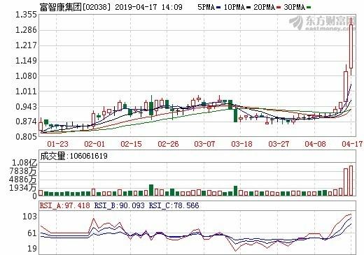 圖:東方財富網,富智康集團股價日線圖