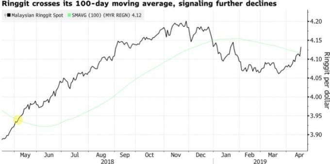 美元兌令吉升破 100 日均線,預示令吉可能將進一步貶值。(來源:Bloomberg)