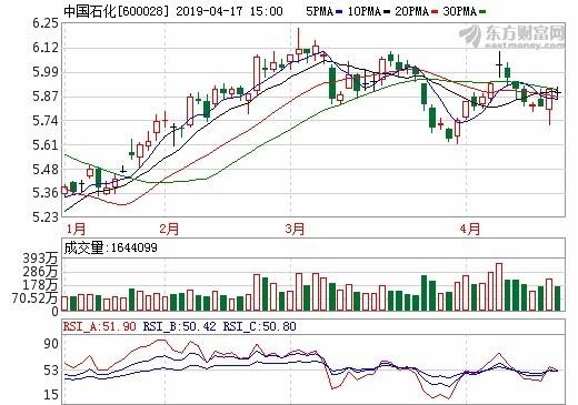 圖:東方財富網,中石化股價日線圖