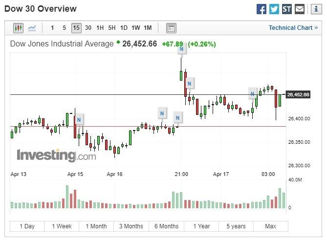 今年以來,道瓊工業指數累計上漲13%。(圖:翻攝自Investing.com)