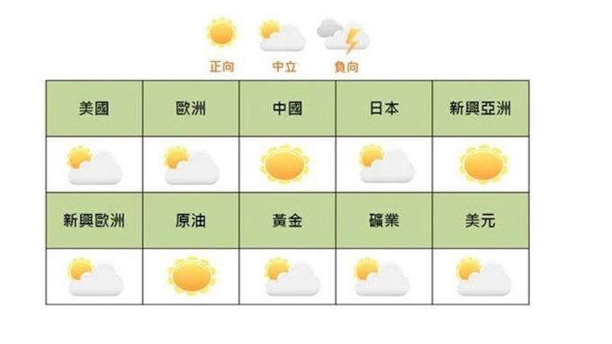 國泰證發布4月全球股市及商品投資氣象觀點。(圖:國泰證提供)