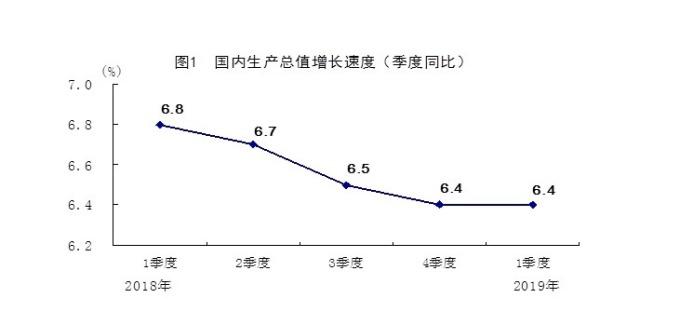 中國首季GDP年增率為 6.4%。(圖:翻攝自中國國家統計局)
