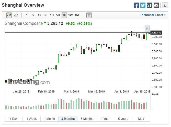 今年以來 ,上證綜指累計上漲逾 30%。(圖:翻攝自Investing.com)