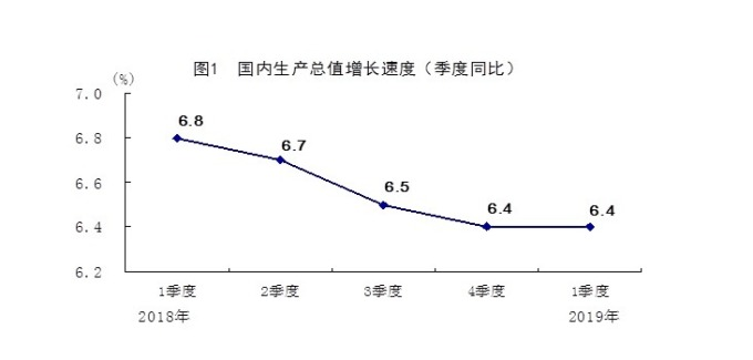 中國首季 GDP 年增率為 6.4%。(圖:翻攝自中國國家統計局)