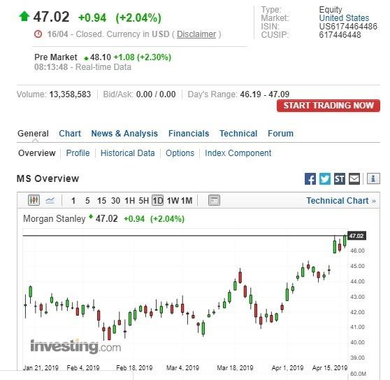 摩根士丹利盤前股價上漲。(圖:翻攝自Investing.com)
