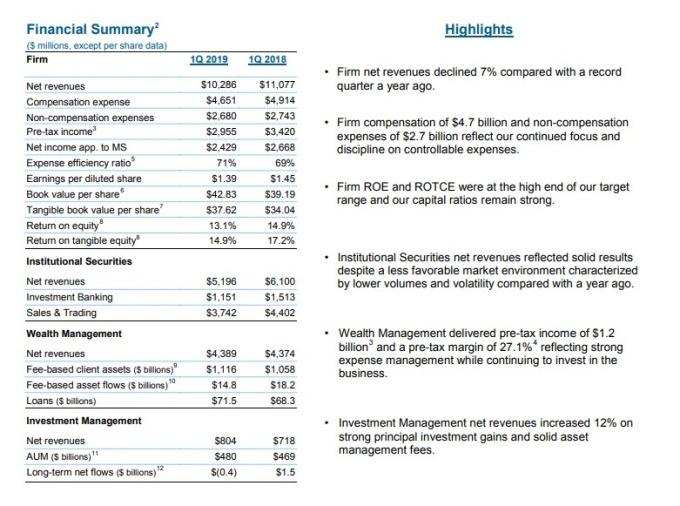摩根士丹利首季營收為103億美元。(圖:翻攝自摩根士丹利財報)