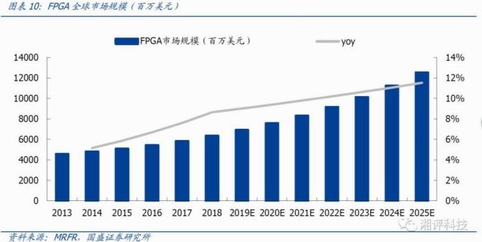 藍:FPGA 市場規模 (單位:百萬美元) 灰:FPGA 市場規模年增率 圖片來源:MRFR、中國國盛證券