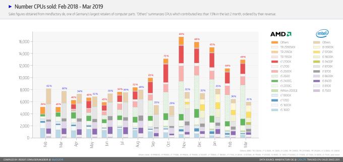 統計 2018 年二月至 2019 年三月,英特爾與 AMD 之 CPU 銷量 圖片來源:MindFactory