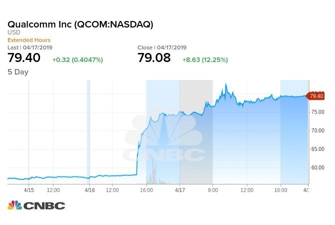 宛如旱地拔蔥的高通股價,分析師認為還是便宜