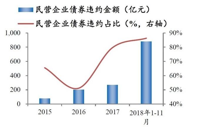 圖:wind,民營企業債券違約比率不斷攀升