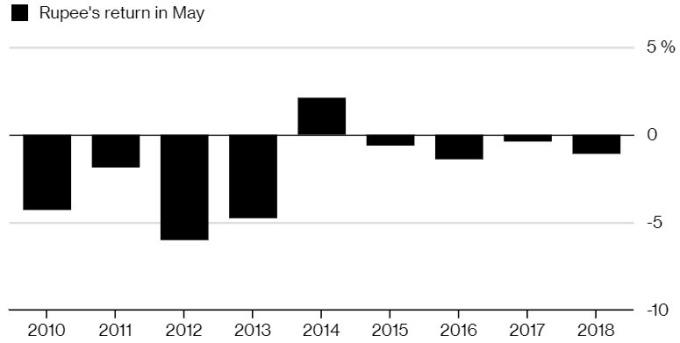 過去九年來,印度盧比五月幾乎都走衰運。(來源:Bloomberg)