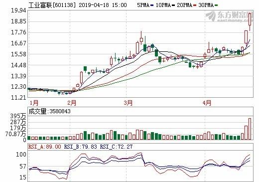 圖:東方財富網,工業富聯股價日線圖