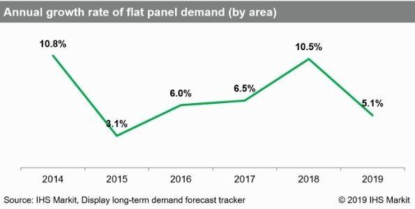 平板市場需求年增長率(圖截自IHS MARKIT)
