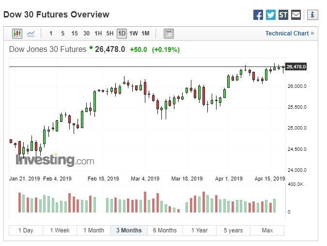 週四美股盤前,道瓊期指上漲。(圖:翻攝自 Investing.com)
