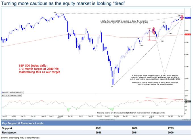 美股恐陷疲憊(圖表取自Market Watch)