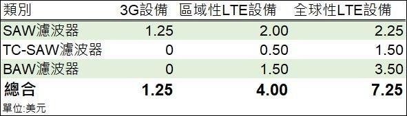 表:中國通信網,鉅亨網製表