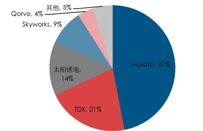 圖:中國產業訊息網,SAW濾波器全球市占比重