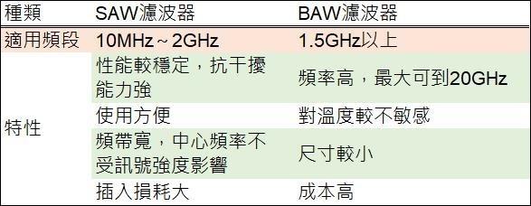 表:中國通信網,鉅亨網彙整