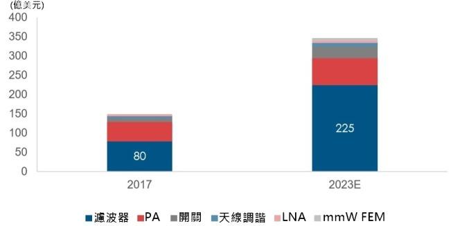 資料來源:yole,濾波器是未來幾年是射頻前端元件中成長最快的零組件(億美元)