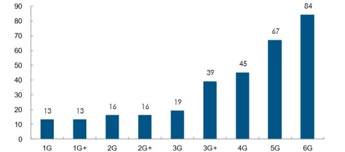 資料來源:Skyworks,濾波器需求隨射頻頻段增加而變多