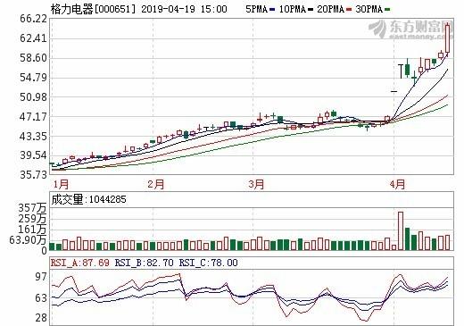 圖:東方財富網,格力電器股價日線圖
