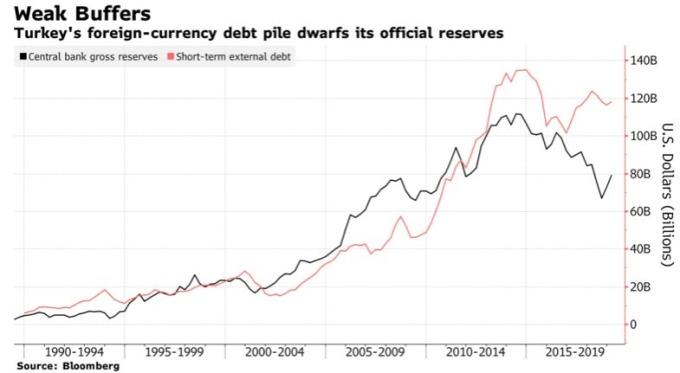 土耳其外匯儲備靠短期借款托高。(來源:Bloomberg)