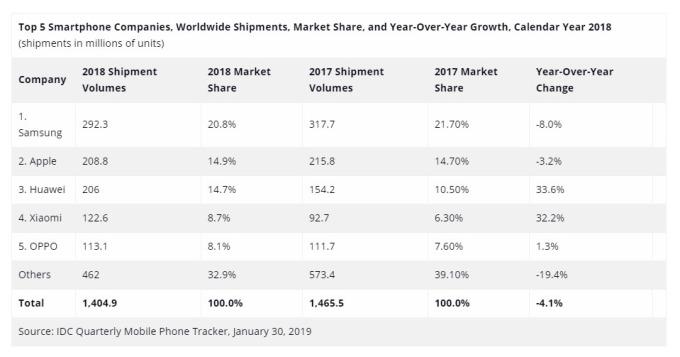 2018 年,華為手機全球出貨量為 2.06 億支,年增逾 33%。(圖:翻攝自 IDC 官網)