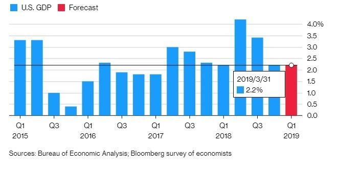 美國首季 GDP 可望達到 2.2%。(圖:翻攝自彭博)