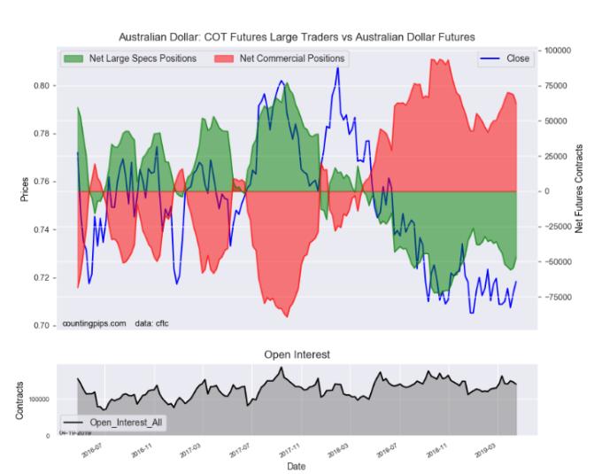 澳幣指數期貨合約數 (圖:.countingpips)