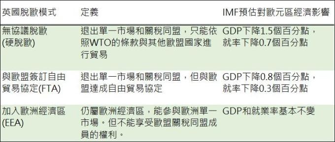 資料來源:IMF,鉅亨網彙整製表