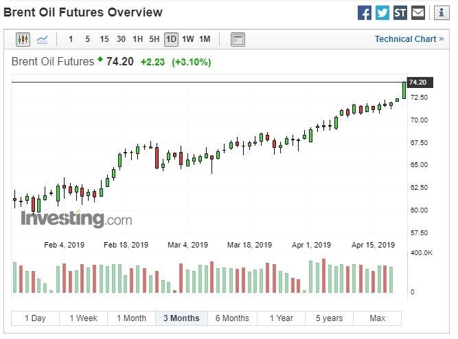 布蘭特原油期貨大漲。(圖:翻攝自 Investing.com)