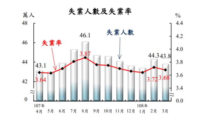 台灣3月失業率為3.68%,較上月下降0.04個百分點。(圖:主計總處提供)