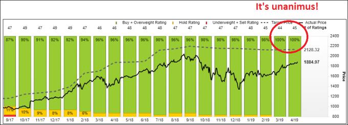 分析師一致看多亞馬遜 (圖表取自 Market Watch)