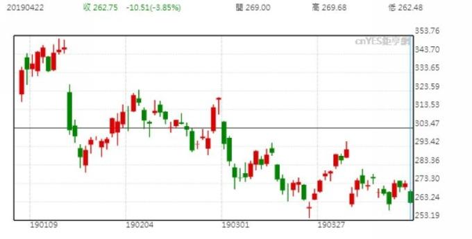 特斯拉股價日線走勢圖 (今年以來表現)