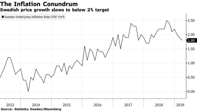 瑞典通膨率下滑至目標 2% 之下。(圖:AFP)