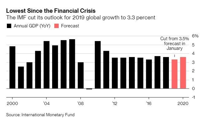 IMF 將 2019 年全球經濟成長下修至 3.3%。(圖:翻攝自彭博)