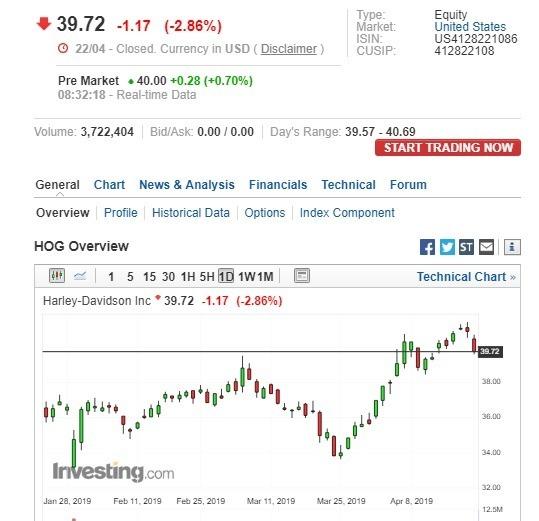 哈雷盤前股價走揚。(圖:翻攝自 Investing.com)