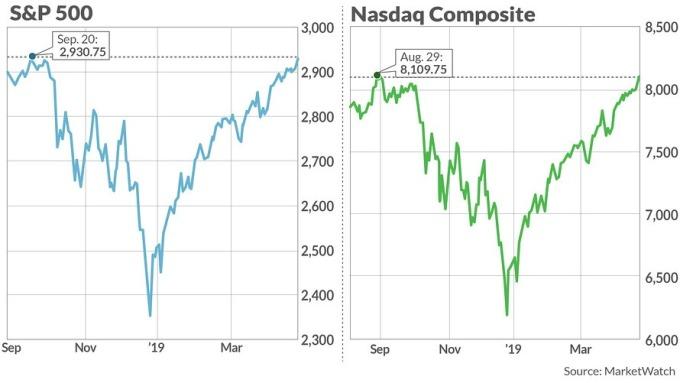 標普與那斯達克均創高(圖表取自Market Watch)