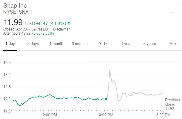 Snap 股價走勢 (圖: 谷歌)