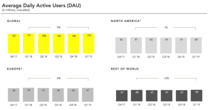 世界各地每日平均活躍用戶數 (圖: Techcrunch)