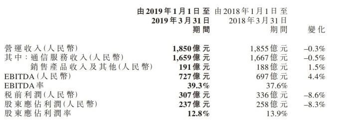 圖:中國移動財報